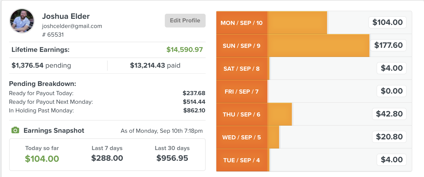 clickfunnels earnings